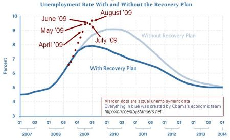 stimulus-vs-unemployment-august