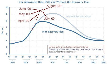 stimulus-vs-unemployment-august