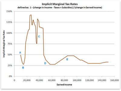 implicit-tax-rates