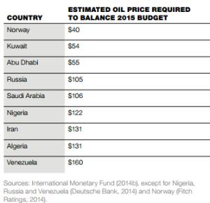 oil-price-vs-budgets