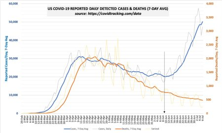 chart of covid cases versus deaths