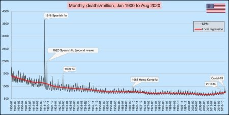 Monthly deaths per million since 1900